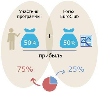 Доверительное управление по forex trade secrets of the market of forex